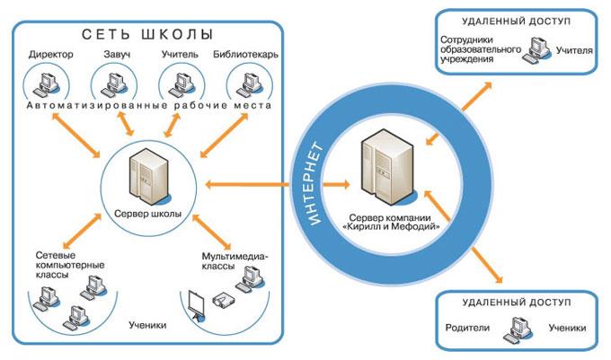 Схема организации работы